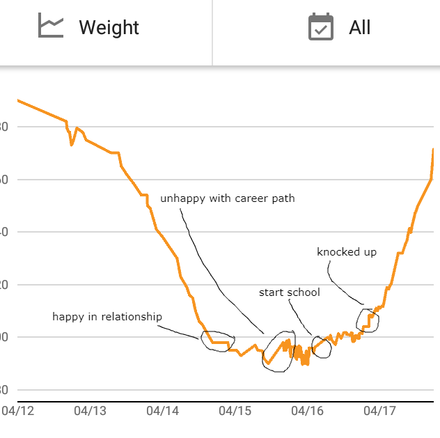 A weight loss graph, with annotations where weight was gained.